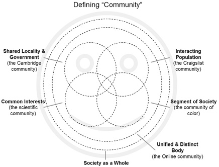 "what constitutes community why is community volunteering so  picture taken from keithhopper com s ""defining community"" essay exact release date unknown"